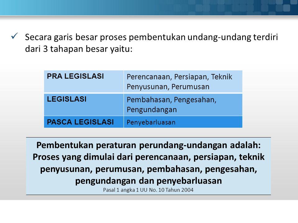 Pembentukan peraturan perundang-undangan adalah:
