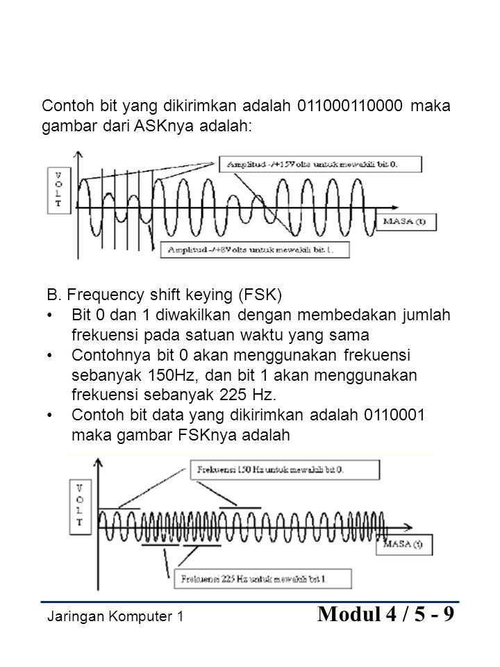 B. Frequency shift keying (FSK)