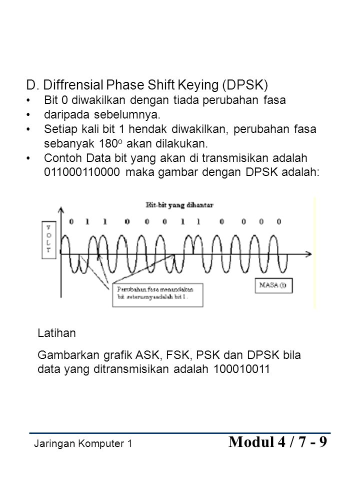 D. Diffrensial Phase Shift Keying (DPSK)