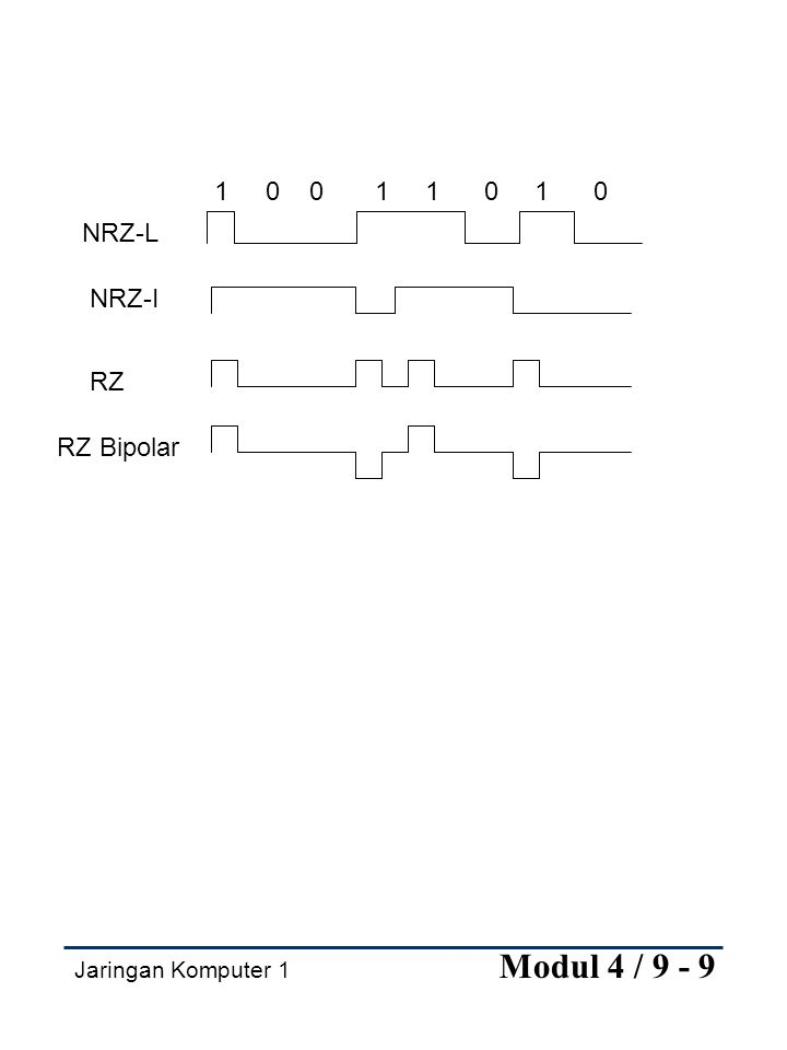 1 0 0 1 1 0 1 0 NRZ-L NRZ-I RZ RZ Bipolar