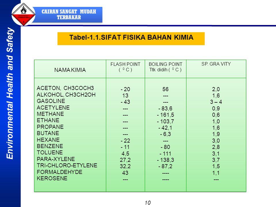 Tabel-1.1.SIFAT FISIKA BAHAN KIMIA