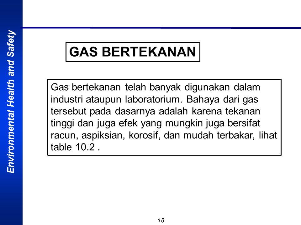 GAS BERTEKANAN