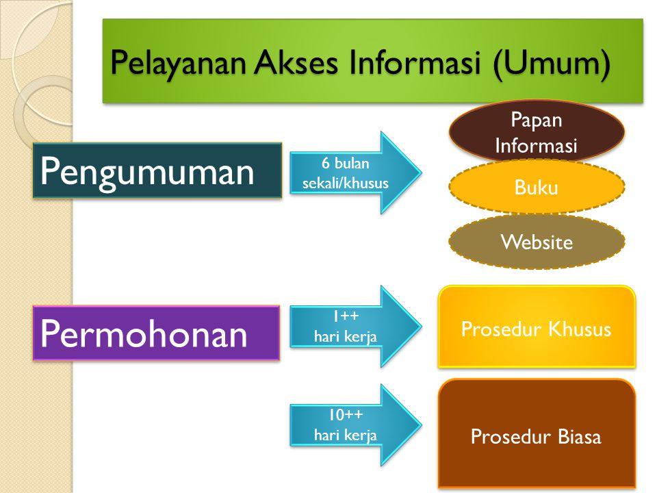 Pelayanan Akses Informasi (Umum)