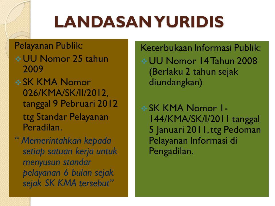 LANDASAN YURIDIS Pelayanan Publik: Keterbukaan Informasi Publik: