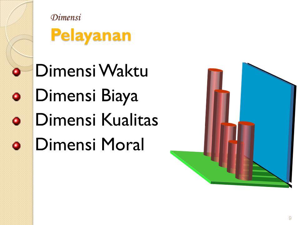 Dimensi Waktu Dimensi Biaya Dimensi Kualitas Dimensi Moral