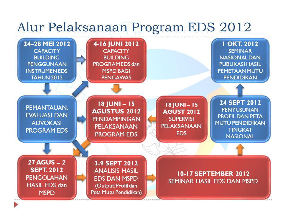 Alur Pelaksanaan Program EDS 2012