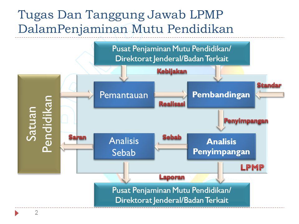 Tugas Dan Tanggung Jawab LPMP DalamPenjaminan Mutu Pendidikan