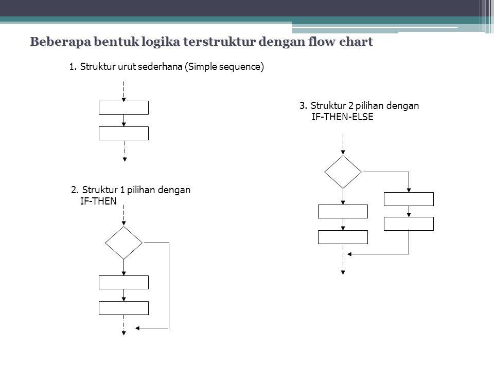 Beberapa bentuk logika terstruktur dengan flow chart