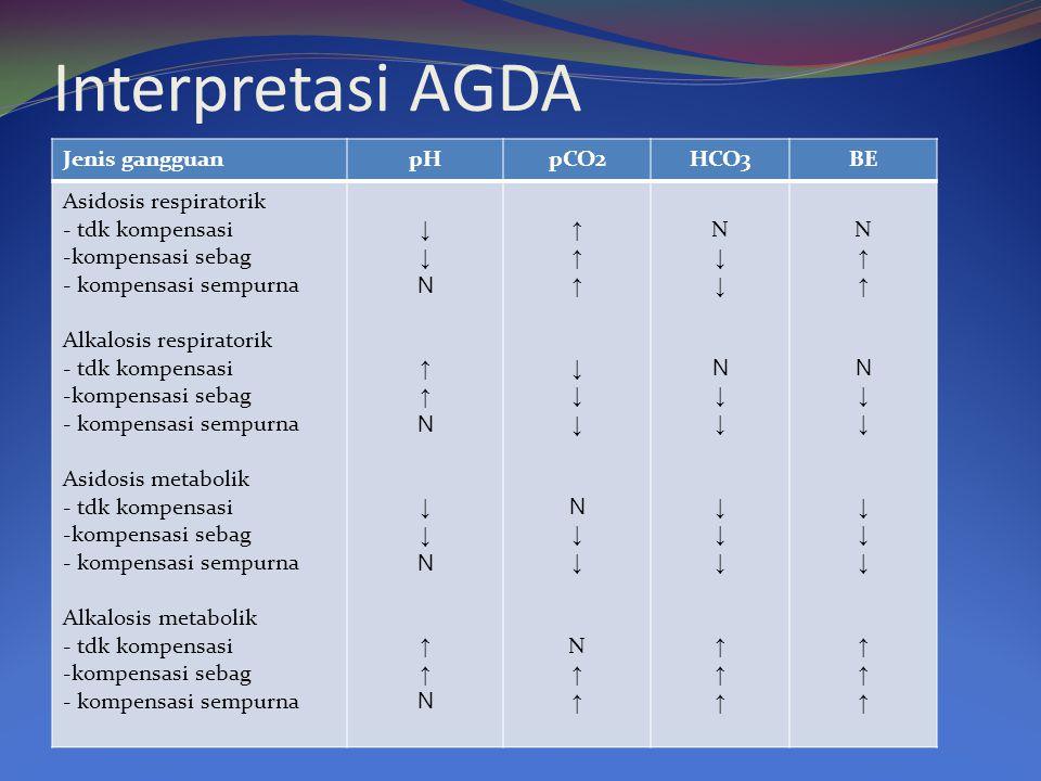 Interpretasi AGDA Jenis gangguan pH pCO2 HCO3 BE Asidosis respiratorik