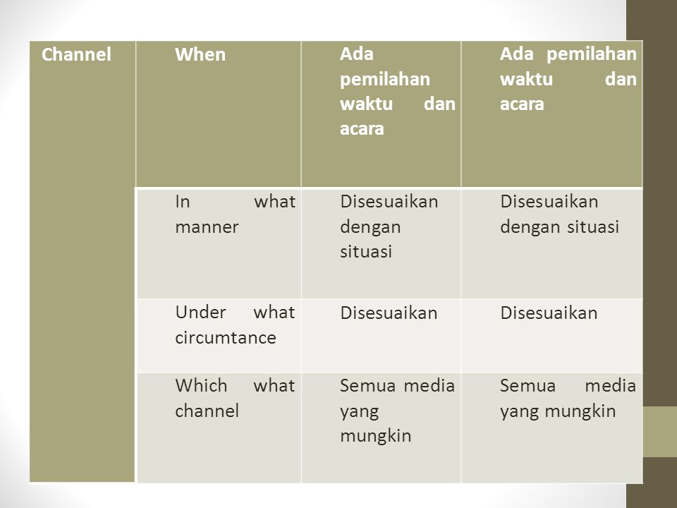 Channel When. Ada pemilahan waktu dan acara. In what manner. Disesuaikan dengan situasi. Under what circumtance.