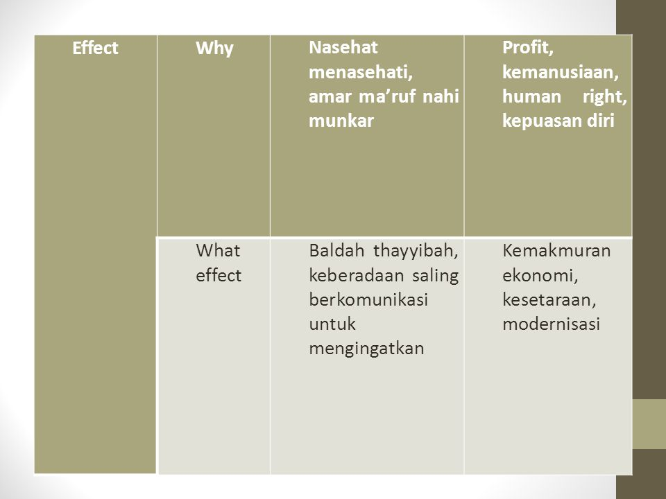 Effect Why. Nasehat menasehati, amar ma'ruf nahi munkar. Profit, kemanusiaan, human right, kepuasan diri.