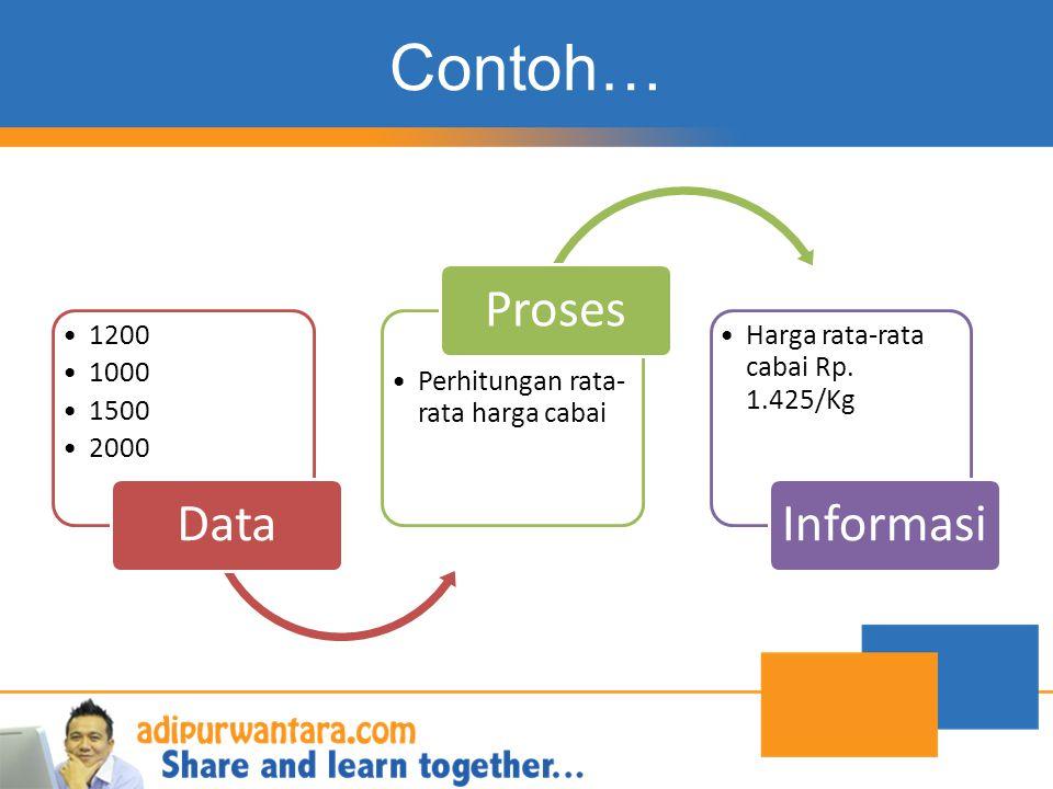 Contoh… Data Proses Informasi 1200 1000 1500 2000