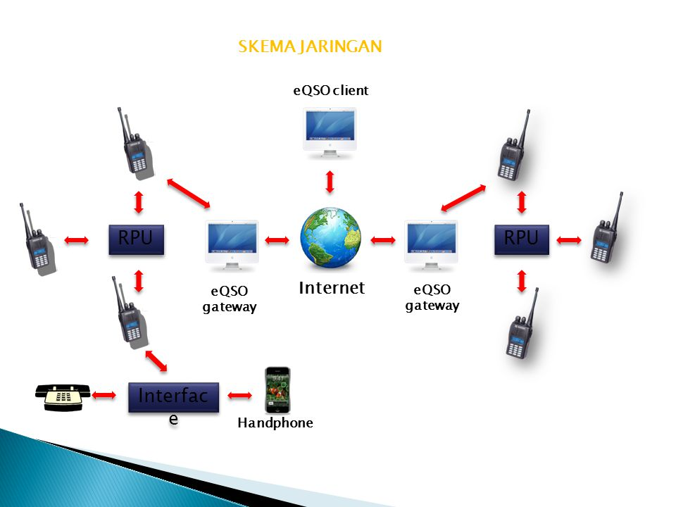 RPU RPU Interface SKEMA JARINGAN Internet eQSO client eQSO eQSO