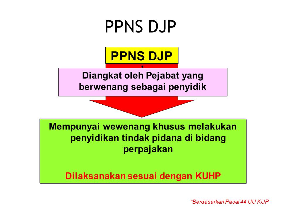 PPNS DJP PPNS DJP. Diangkat oleh Pejabat yang berwenang sebagai penyidik.