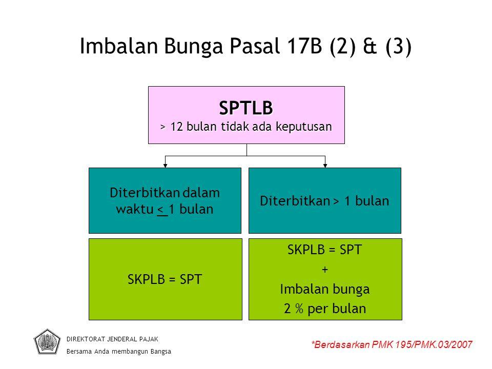 Imbalan Bunga Pasal 17B (2) & (3)