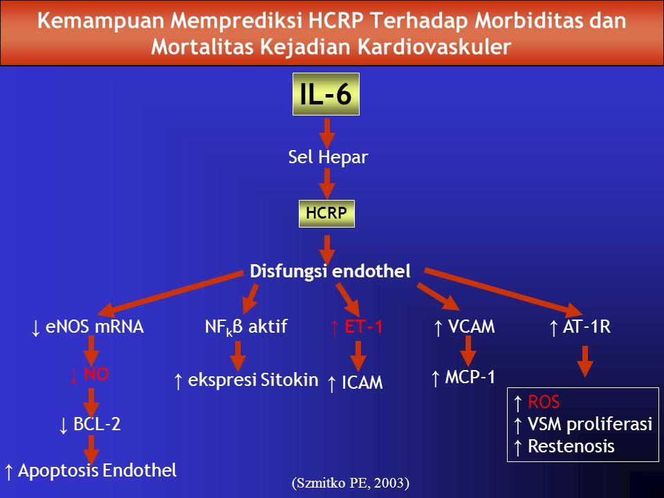 Kemampuan Memprediksi HCRP Terhadap Morbiditas dan Mortalitas Kejadian Kardiovaskuler
