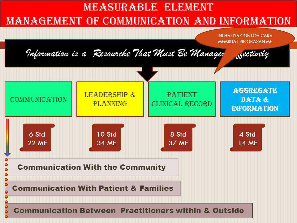 MANAGEMENT OF COMMUNICATION AND INFORMATION