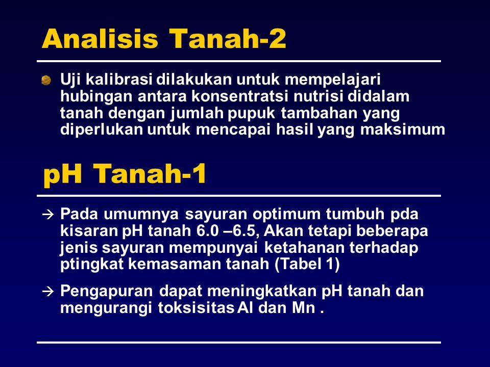 Analisis Tanah-2 pH Tanah-1