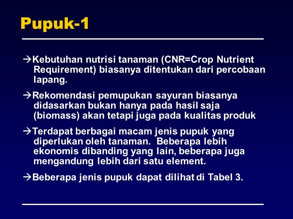 Pupuk-1 Kebutuhan nutrisi tanaman (CNR=Crop Nutrient Requirement) biasanya ditentukan dari percobaan lapang.