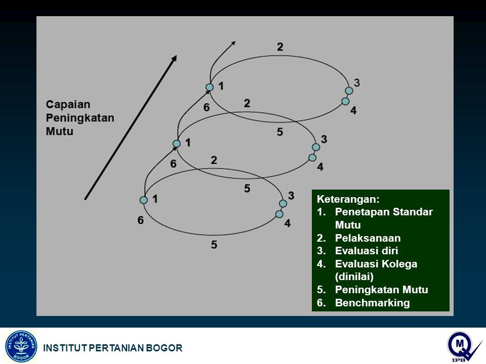 Keterangan: Penetapan Standar Mutu. Pelaksanaan. Evaluasi diri. Evaluasi Kolega (dinilai) Peningkatan Mutu.