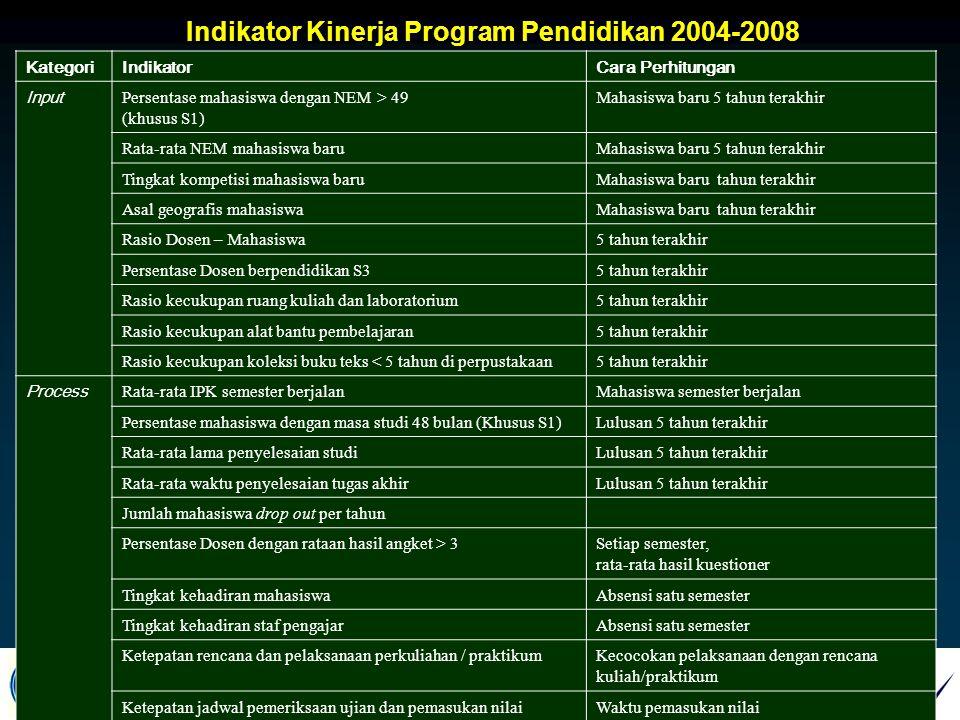 Indikator Kinerja Program Pendidikan 2004-2008