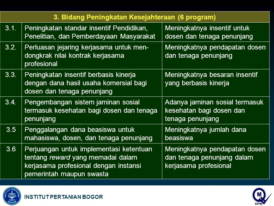 3. Bidang Peningkatan Kesejahteraan (6 program)