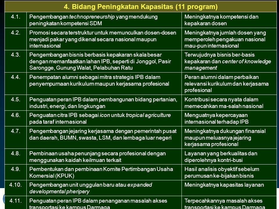 4. Bidang Peningkatan Kapasitas (11 program)