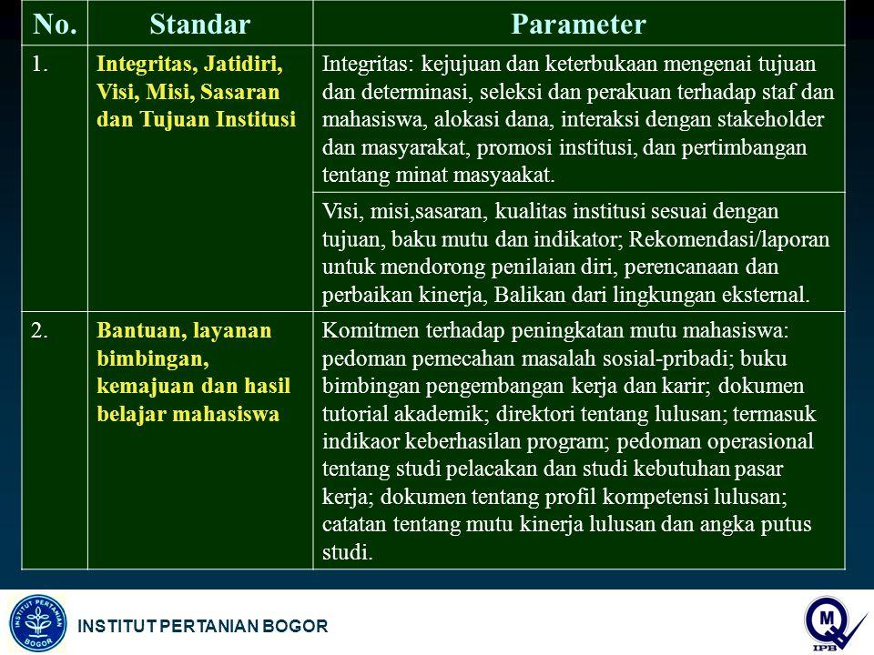 No. Standar. Parameter. 1. Integritas, Jatidiri, Visi, Misi, Sasaran dan Tujuan Institusi.