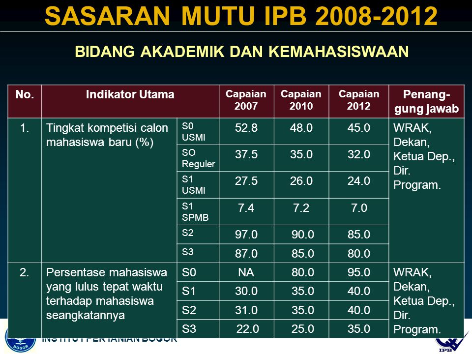 SASARAN MUTU IPB 2008-2012 BIDANG AKADEMIK DAN KEMAHASISWAAN No.