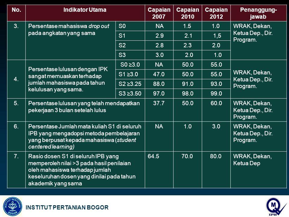 No. Indikator Utama. Capaian 2007. Capaian 2010. Capaian 2012. Penanggung-jawab. 3. Persentase mahasiswa drop out pada angkatan yang sama.