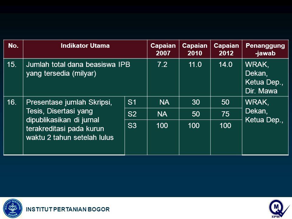 Jumlah total dana beasiswa IPB yang tersedia (milyar) 7.2 11.0 14.0