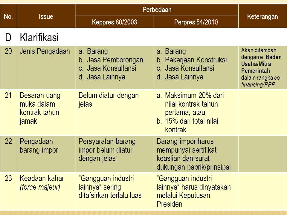 D Klarifikasi 20 Jenis Pengadaan Barang Jasa Pemborongan
