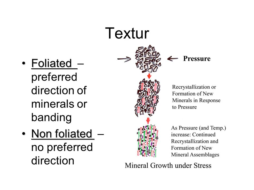 Textur Foliated – preferred direction of minerals or banding