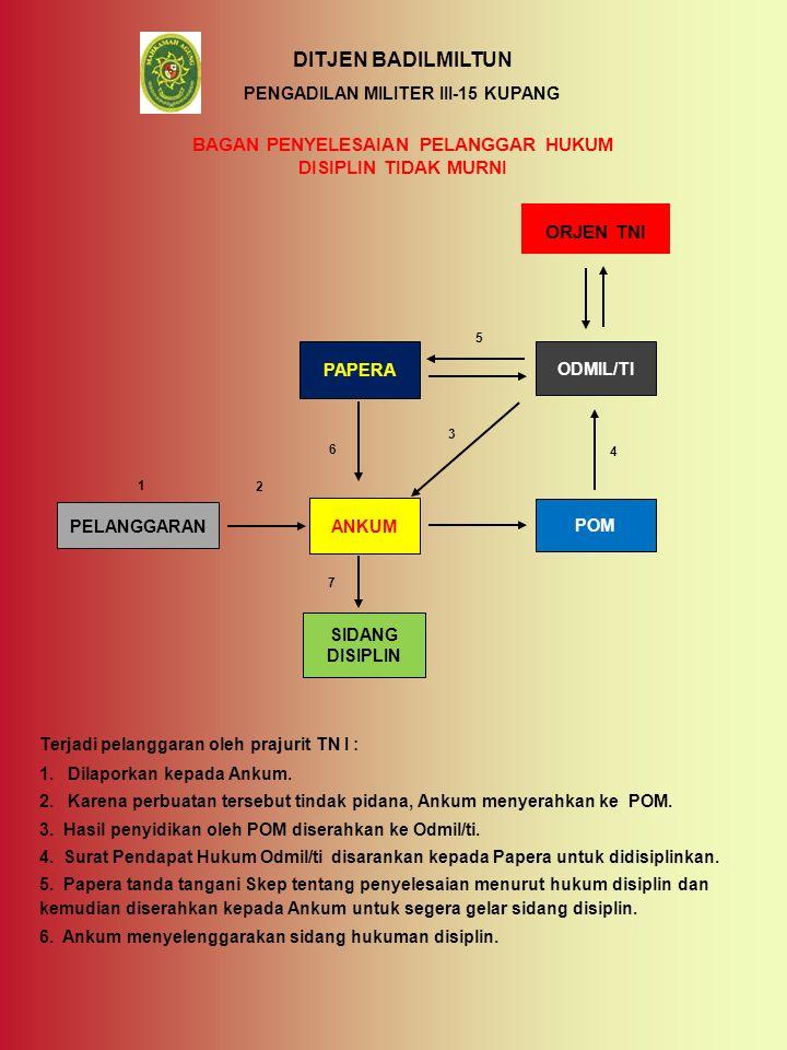 PENGADILAN MILITER III-15 KUPANG BAGAN PENYELESAIAN PELANGGAR HUKUM