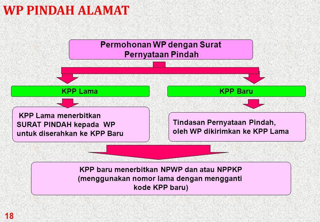 WP PINDAH ALAMAT Permohonan WP dengan Surat Pernyataan Pindah KPP Lama