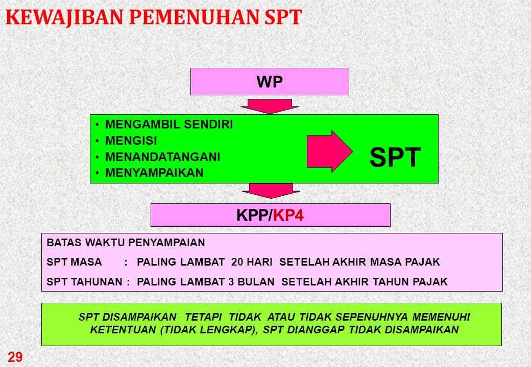 SPT KEWAJIBAN PEMENUHAN SPT WP KPP/KP4 MENGAMBIL SENDIRI MENGISI
