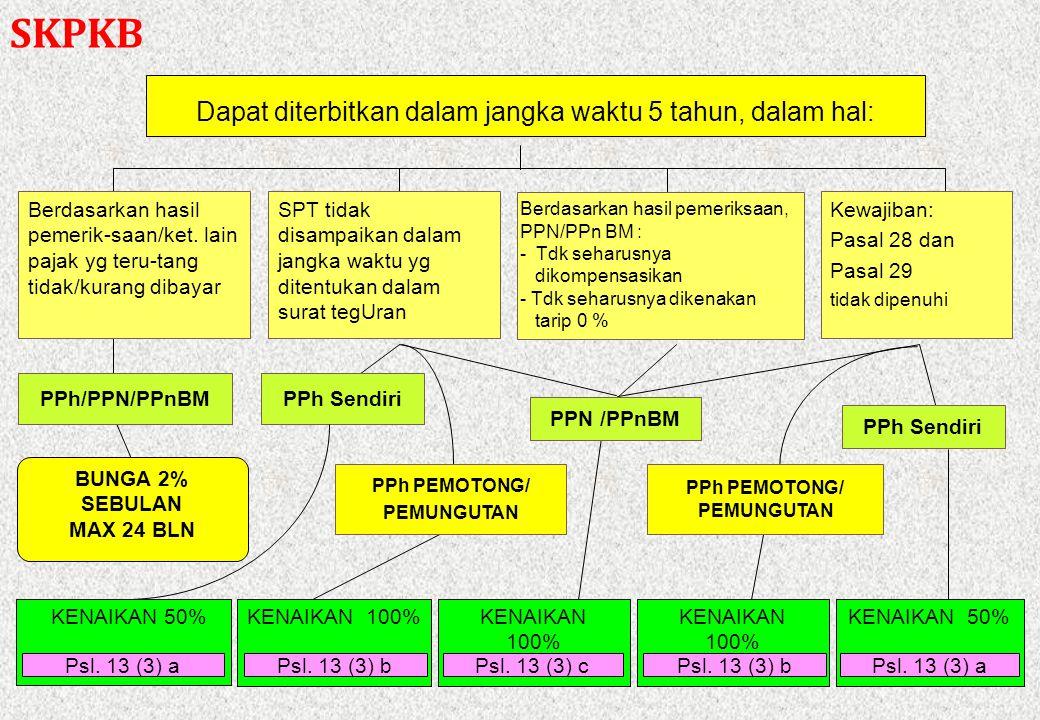 PPh PEMOTONG/ PEMUNGUTAN