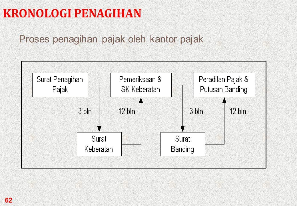 Proses penagihan pajak oleh kantor pajak