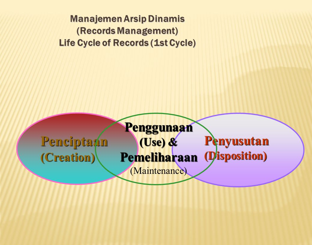 Penciptaan Penggunaan Penyusutan Pemeliharaan (Creation) (Use) &