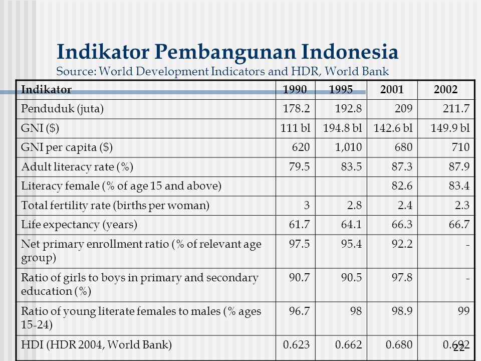 Indikator Pembangunan Indonesia Source: World Development Indicators and HDR, World Bank