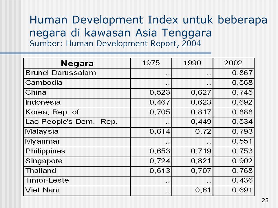 Human Development Index untuk beberapa negara di kawasan Asia Tenggara Sumber: Human Development Report, 2004