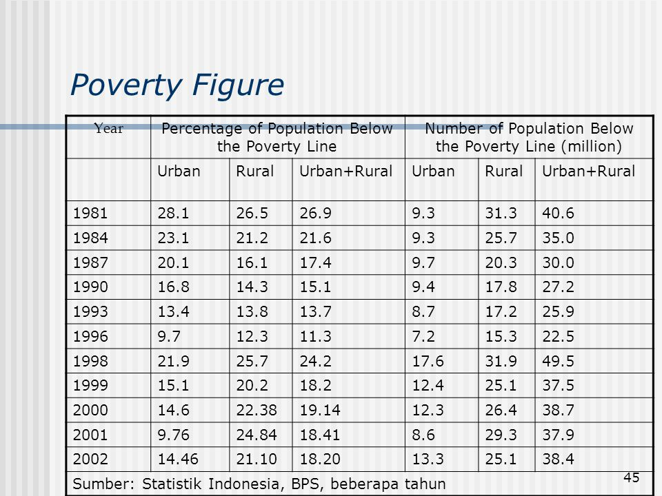 Poverty Figure Year Percentage of Population Below the Poverty Line