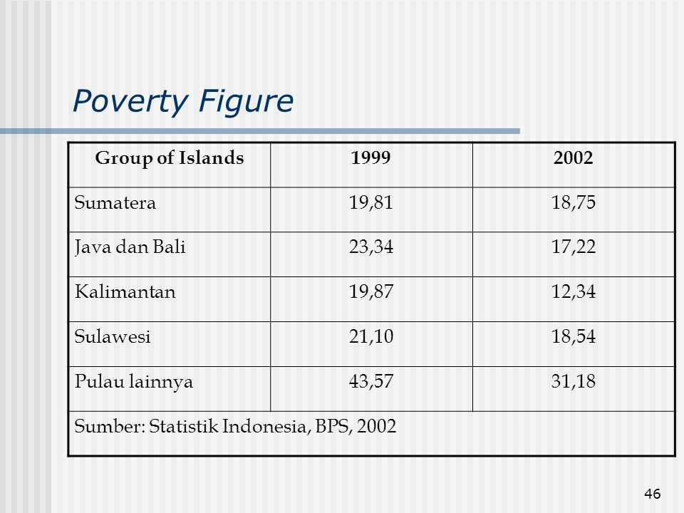 Poverty Figure Group of Islands 1999 2002 Sumatera 19,81 18,75
