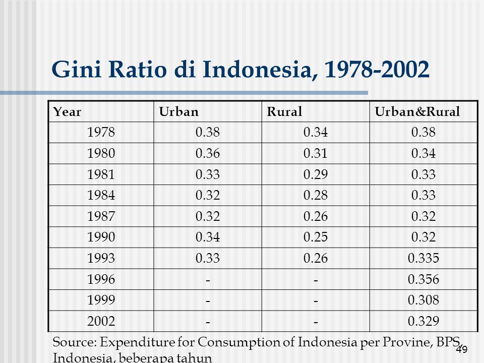 Gini Ratio di Indonesia, 1978-2002
