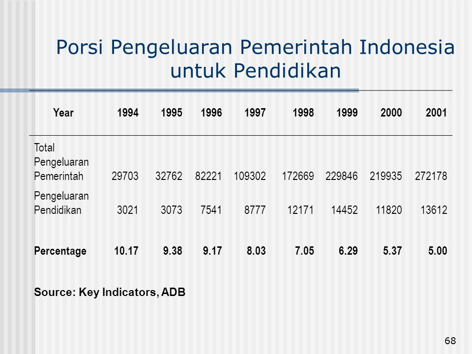 Porsi Pengeluaran Pemerintah Indonesia untuk Pendidikan