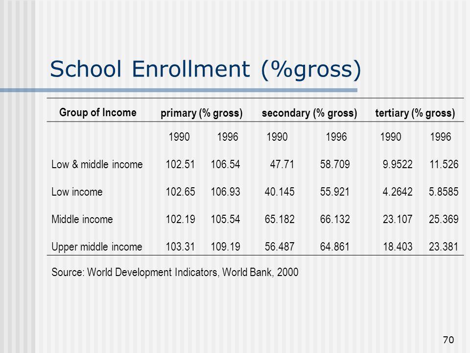 School Enrollment (%gross)