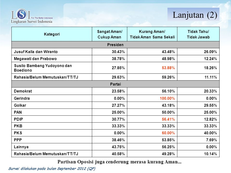 Partisan Oposisi juga cenderung merasa kurang Aman...