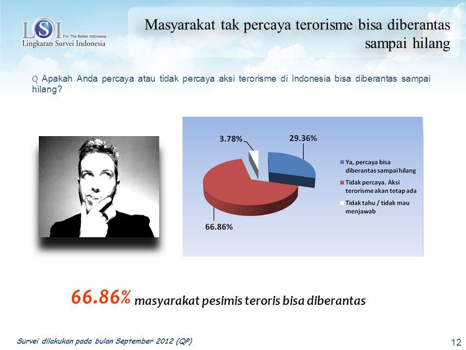 66.86% masyarakat pesimis teroris bisa diberantas