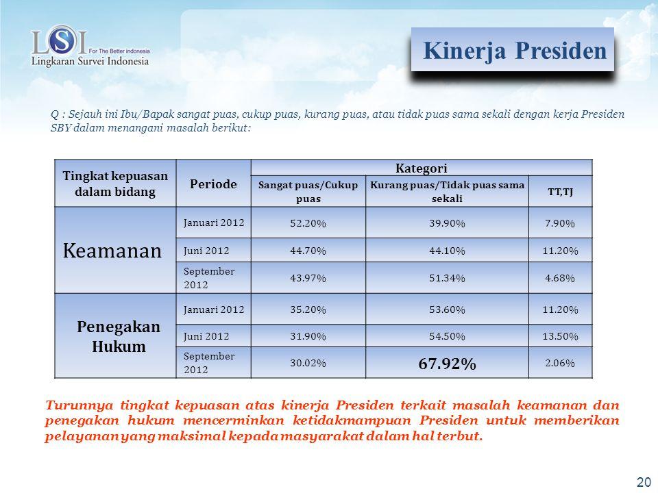 Kinerja Presiden Keamanan Penegakan Hukum 67.92%