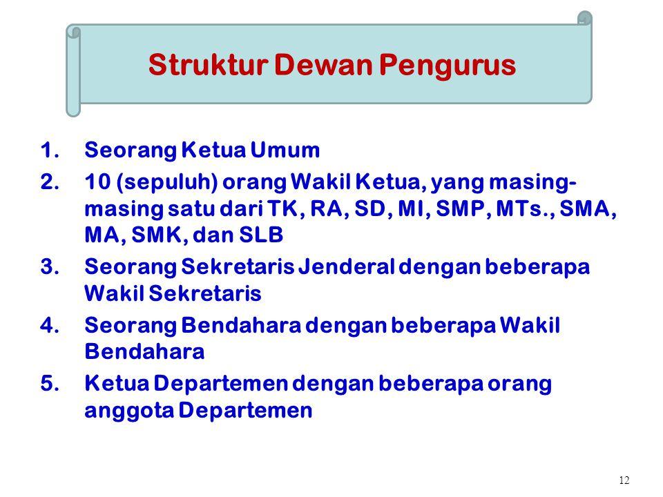 Struktur Dewan Pengurus